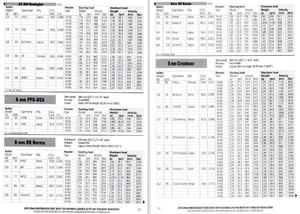 Vihtavuori_Reloading_Guide_2020_94Seiten_bayerwald-jagdcenter.de_0.jpg